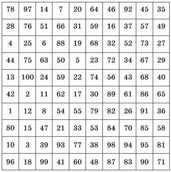 непосредственно таблица чисел с предсказаниями и генератором последовательностей